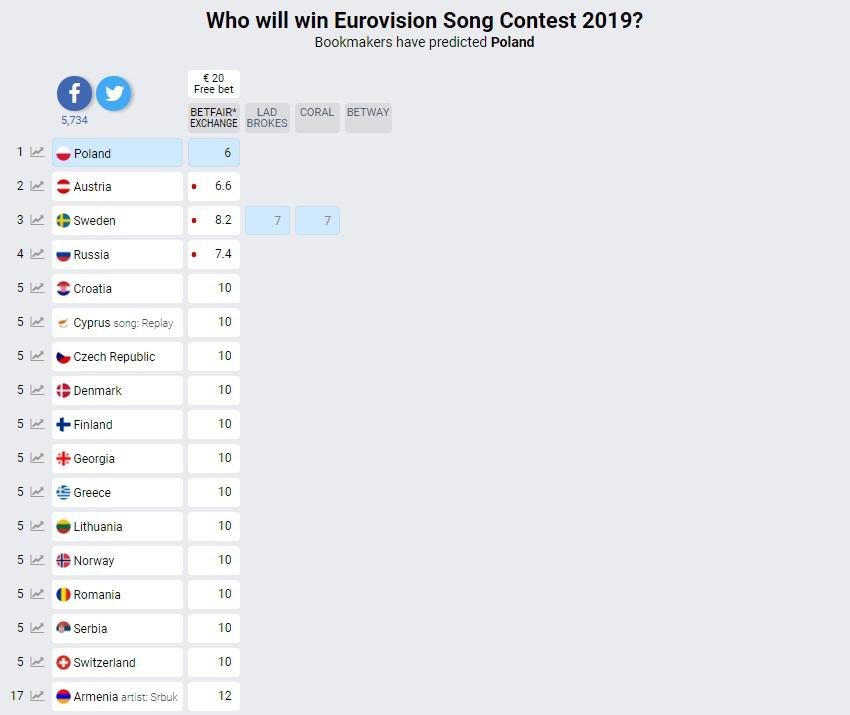 Eurowizja 2019: Polska ma największe szanse na zwycięstwo. Bukmacherzy dają nam pierwsze miejsce
